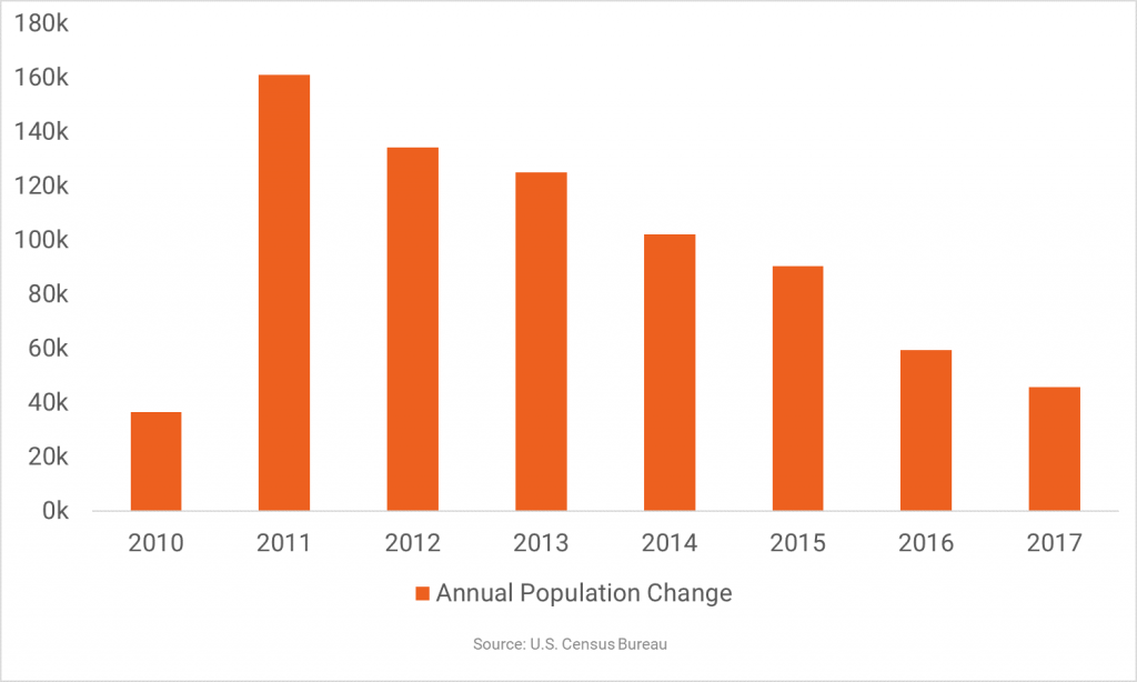 Population Growth Decelerates in New York
