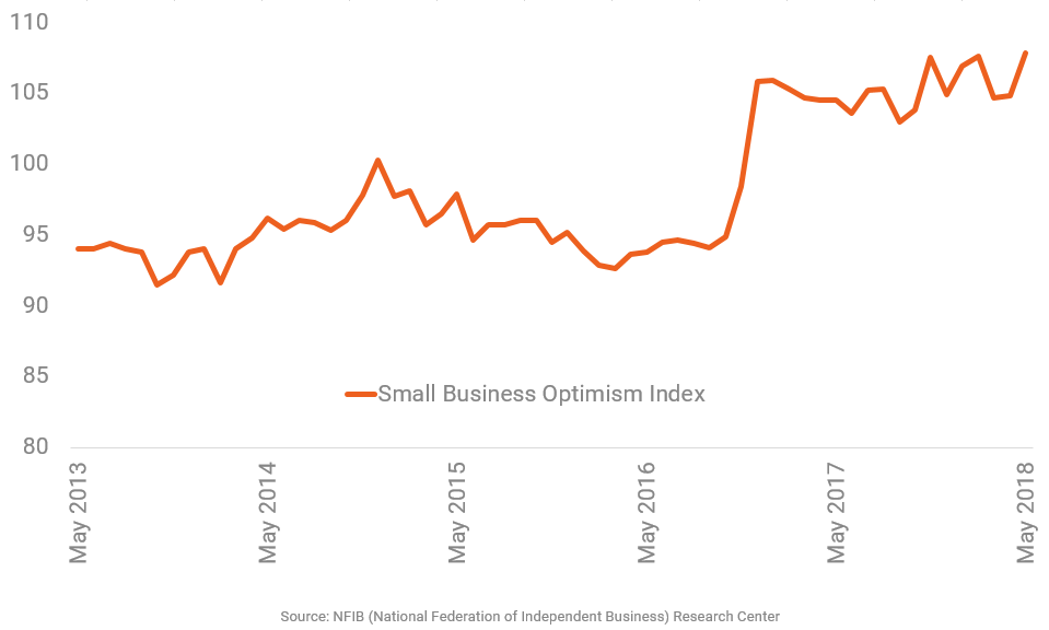 Small-Business Optimism Reaches 45-Year Peak