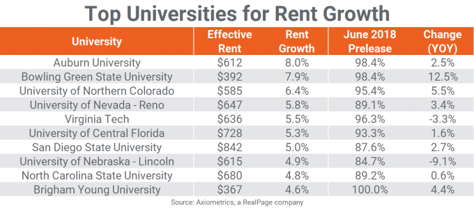 student housing data