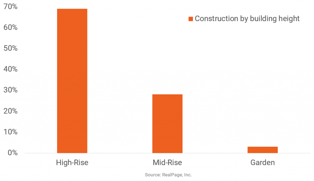 High-Rise Properties Dominate DC Apartment Construction