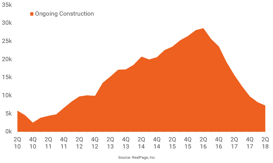 Houston's Drop-Off in Apartment Construction is Big