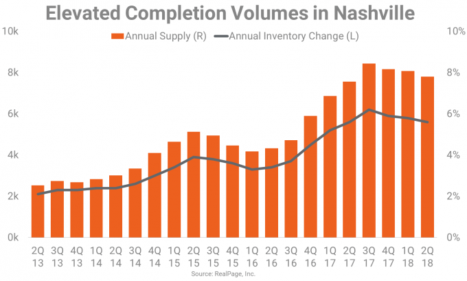 Apartment Completions in Nashville Graph