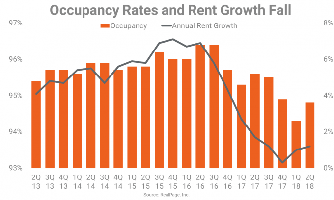 Occupancy Rates and Rent Growth in Nashville