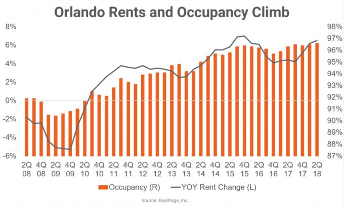apartment market data