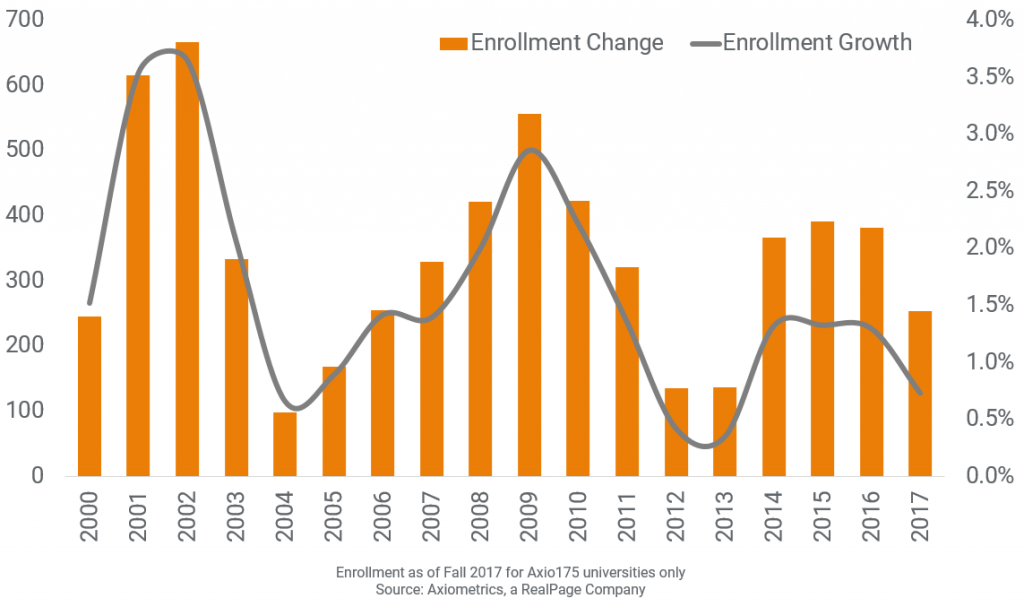 Enrollment Growth Falls to a Four-Year Low
