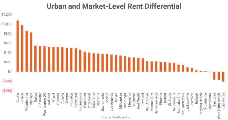 apartment market data services