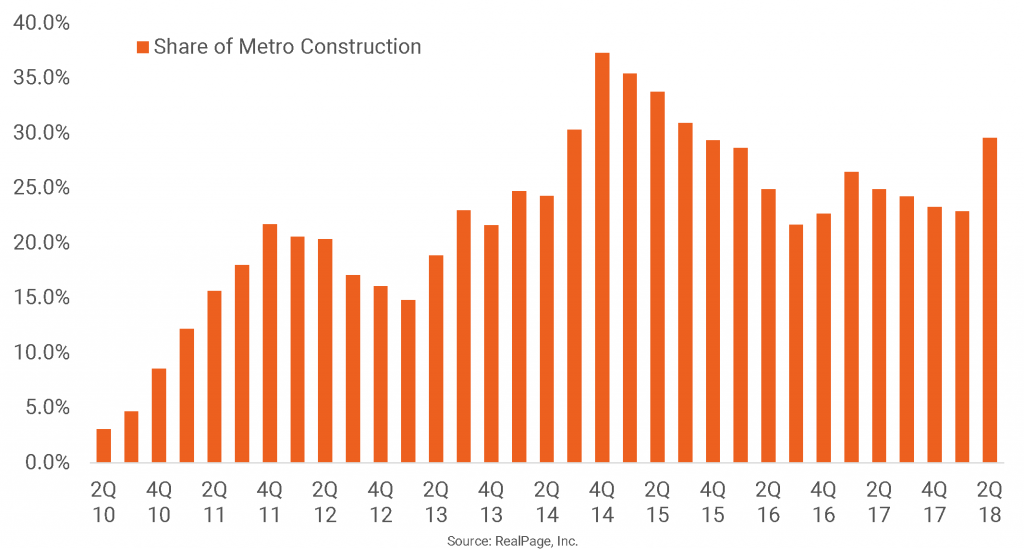 Midtown, Buckhead Lead Metro Atlanta Apartment Construction
