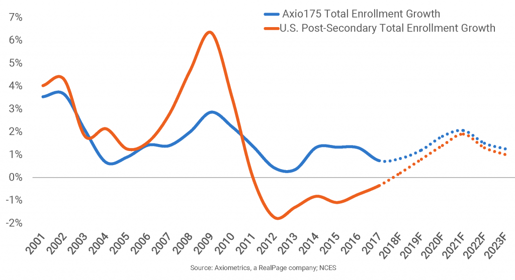 University Enrollment Projected to Grow