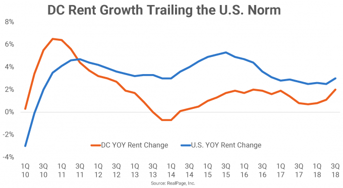 DC Rent Growth Chart