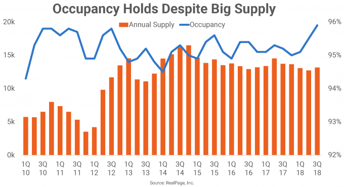 DC Annual Supply and Occupancy Chart