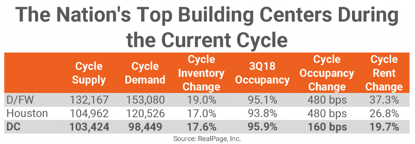 Top Building Centers and Inventory Chart