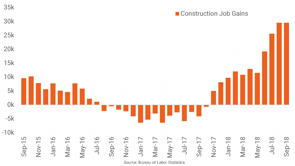 Substantial Job Growth in Houston's Construction Sector