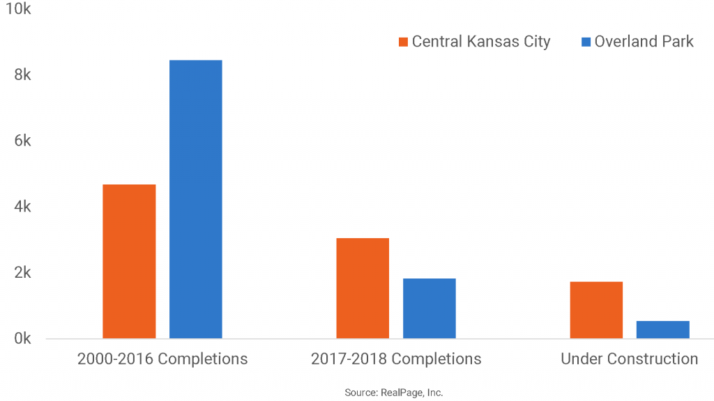 Kansas City Construction Is Shifting to the Urban Core