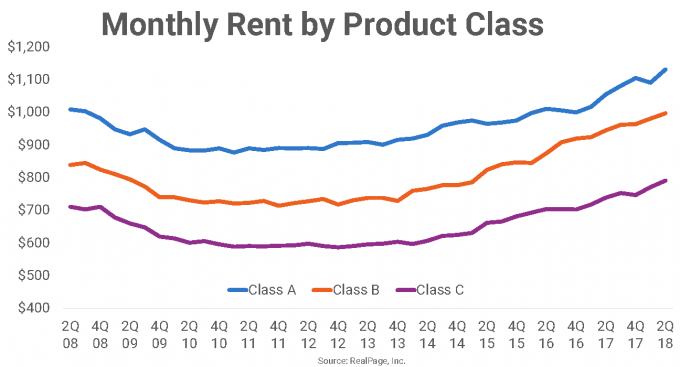 Las Vegas Monthly Rent by Product Class