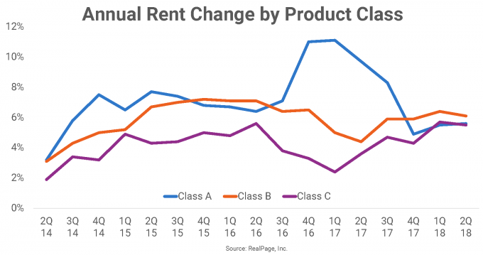 Annual Rent Change by Product Class for Las Vegas