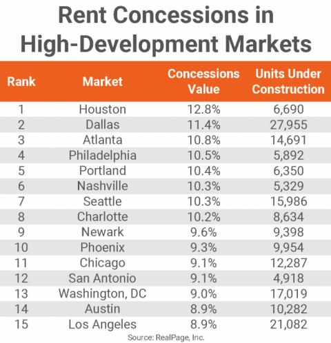 Apartment rent discounts