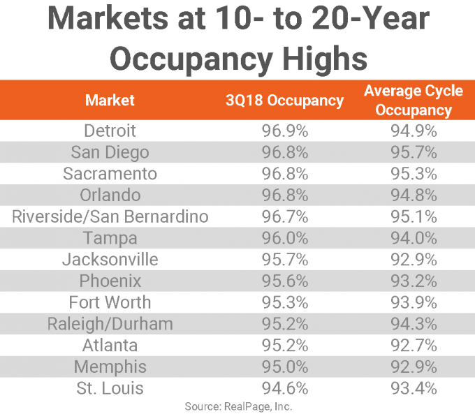 multifamily market data