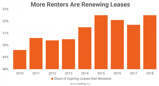 Apartment Resident Retention at All-Time High | RP Analytics