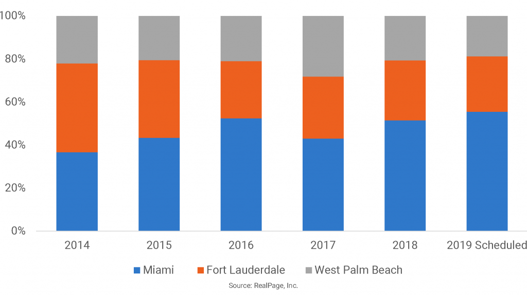 Miami Apartment Construction Climbs