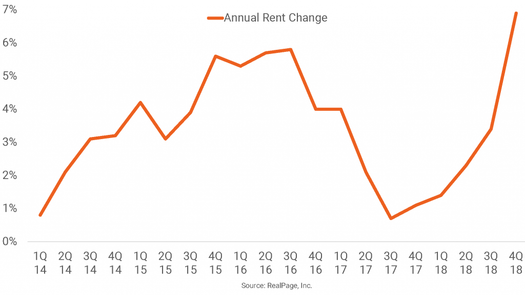 Wilmington, NC Apartment Rent Growth Spikes After Hurricane
