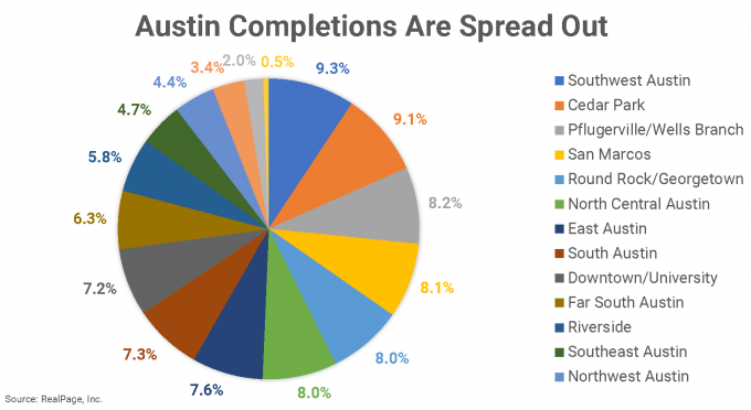 Austin Completions by Neighborhood Pie Chart