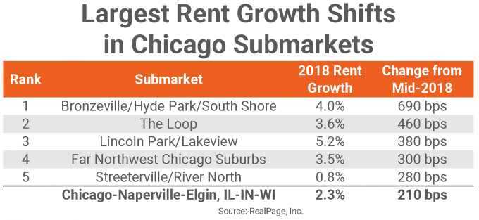 Enjoyable Chicago Rent Growth Ticks Up To Highest Level In Two Years Home Remodeling Inspirations Gresiscottssportslandcom