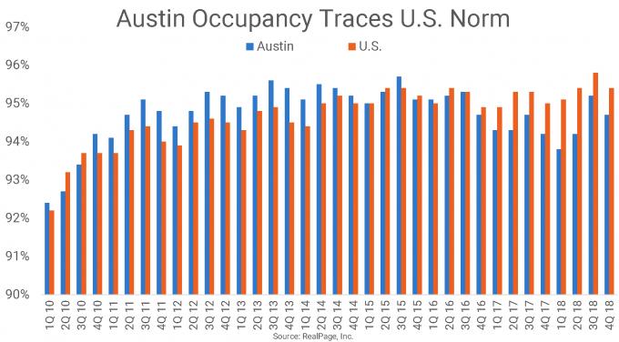 Austin Occupancy vs U.S. Graph