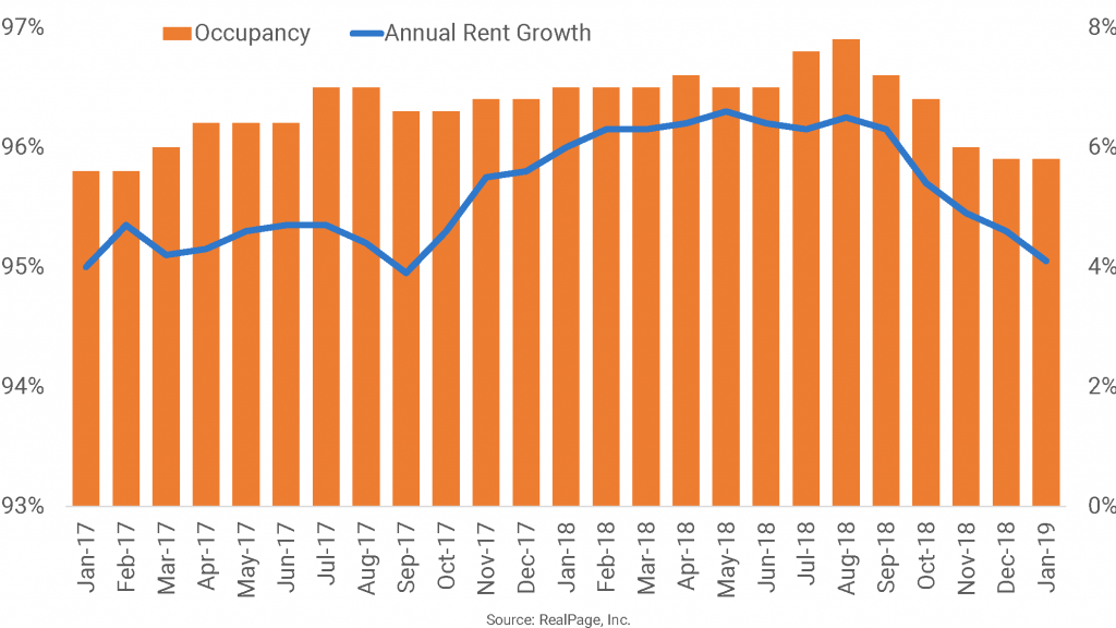 Though Still Above National Rate, Orlando Rent Growth Decelerates