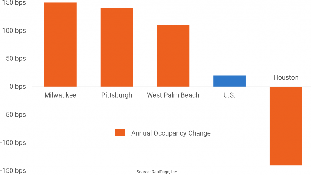 Markets With the Most Year-Over-Year Occupancy Change