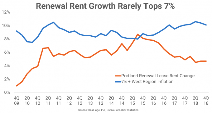 apartment renewal leases
