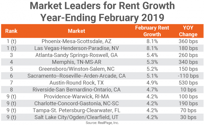 Market Leaders for Rent Growth in February 2019