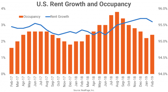 U.S. Rent Growth and Occupancy Graph
