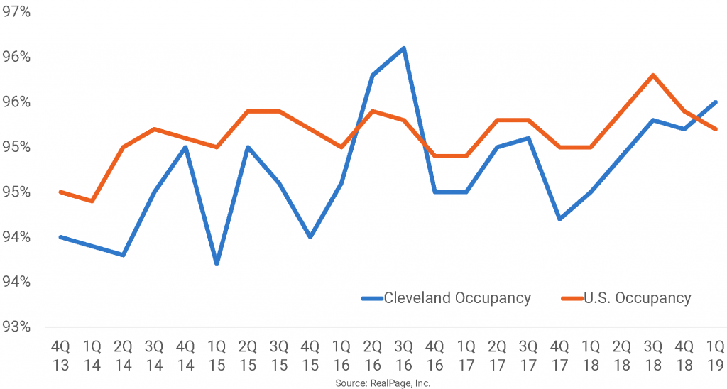 Cleveland Apartment Occupancy Climbs Ahead of U.S. Norm