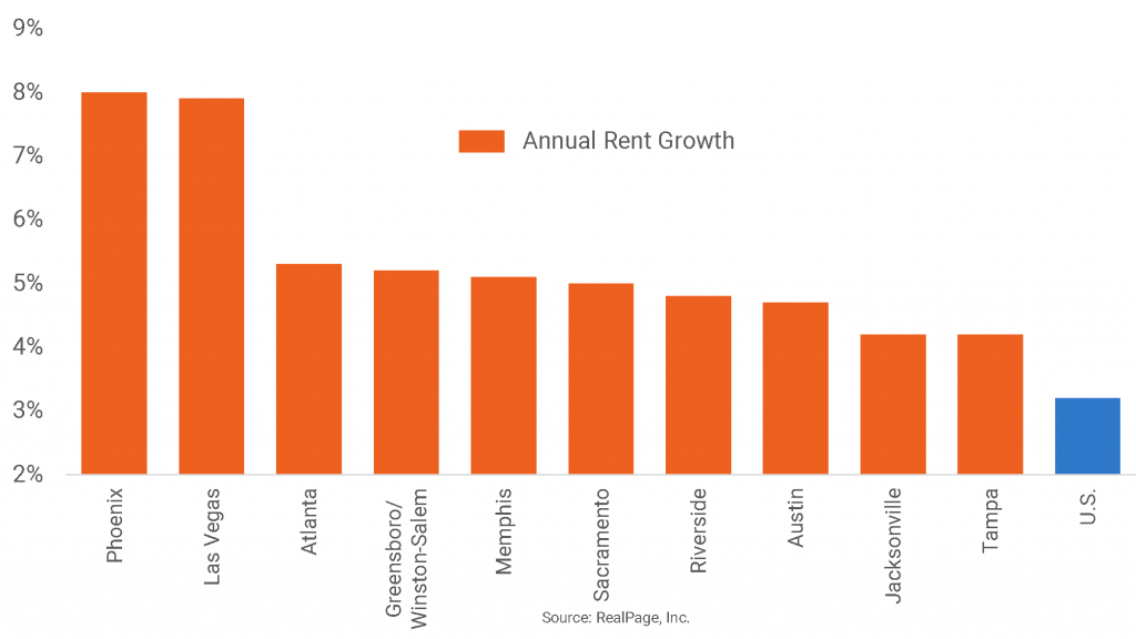 Phoenix, Las Vegas Still Lead for Annual Rent Growth
