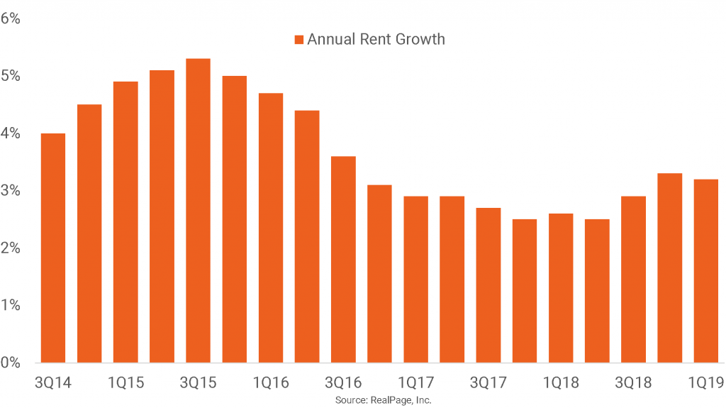 U.S. Apartments Sustain Rent Growth Above 3%