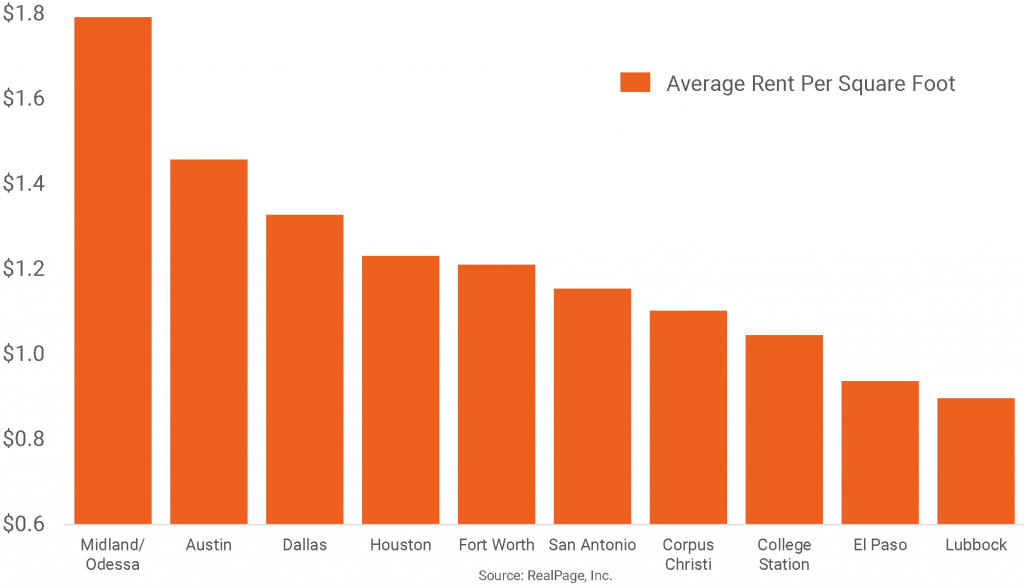 Texas Apartment Markets Ranked by Rent Per Square Foot
