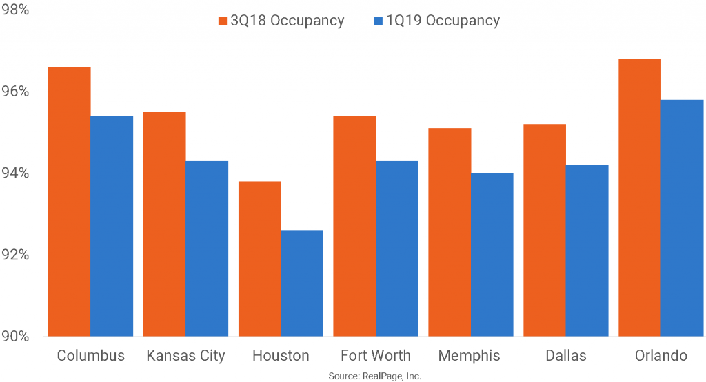 Apartment Occupancy Slipped in Slow Leasing Season