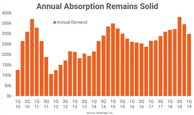 Annual Absorption Rate Chart
