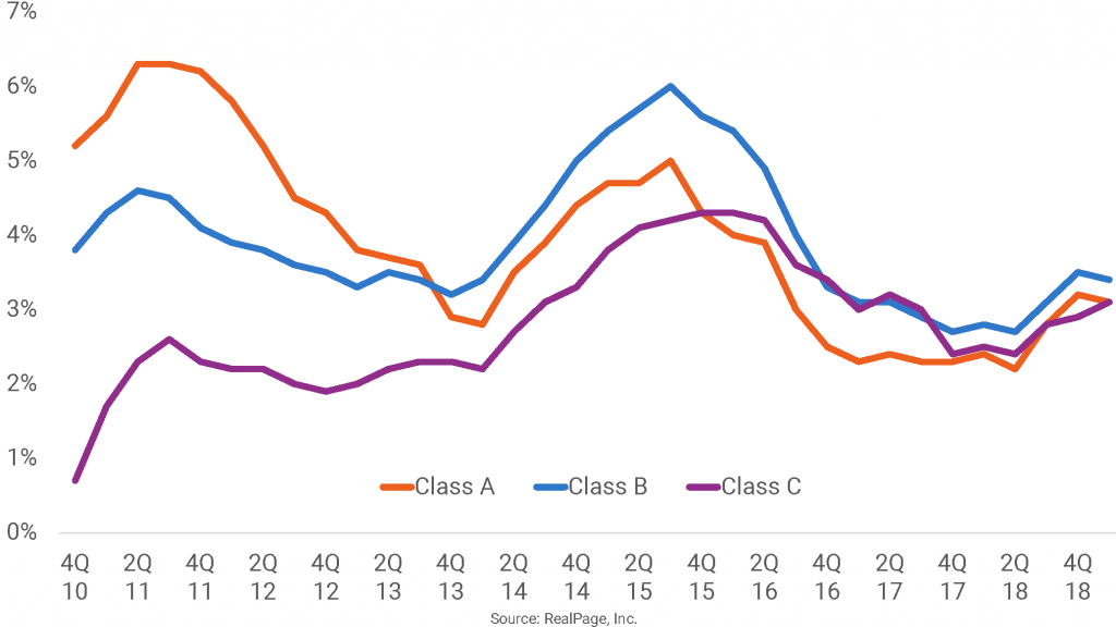 Class A Rent Growth Remains Above 3%