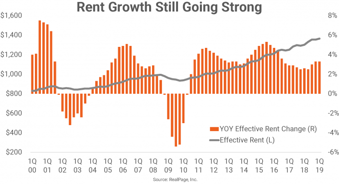 Apartment Rent Growth Chart