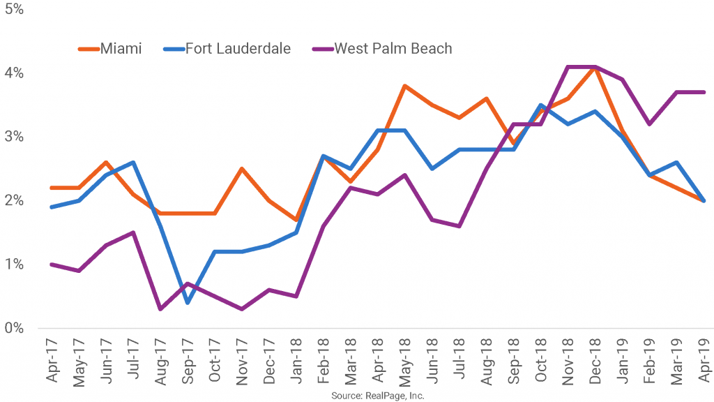 West Palm Beach Becomes South Florida's Rent Growth Leader