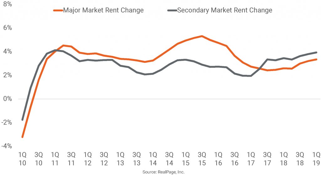 Bigger Rent Growth in Smaller Markets
