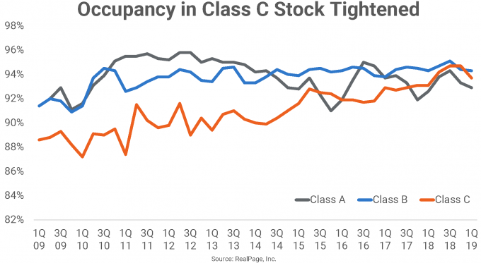 Occupancy in Class C Stock