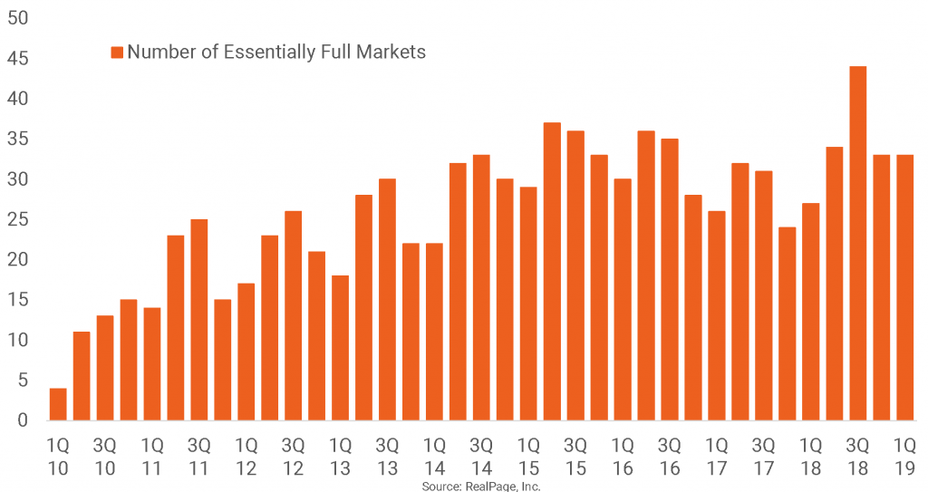 Most Major Apartment Markets Essentially Full