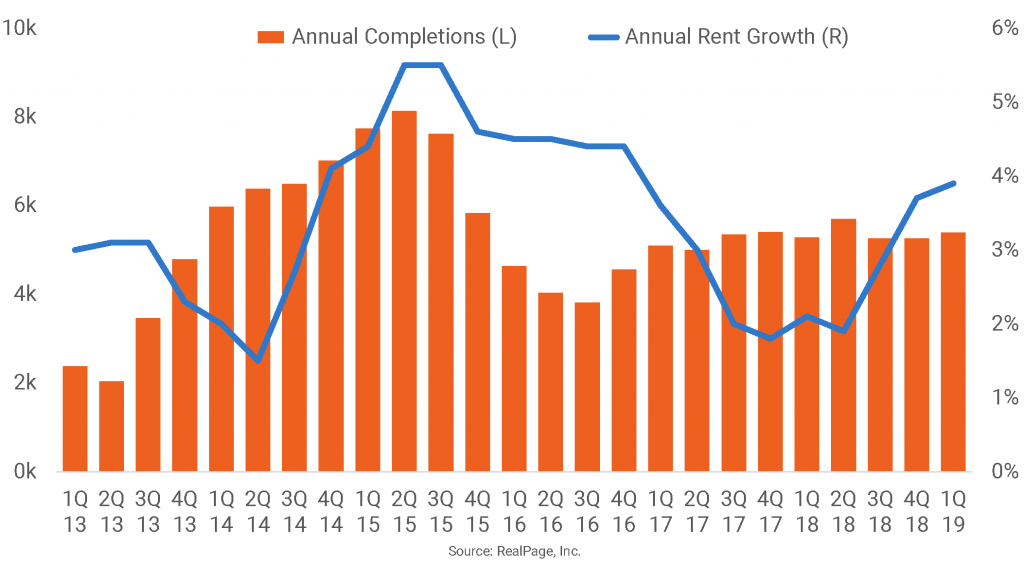 Raleigh/Durham Rent Growth Continues an Upward Trend