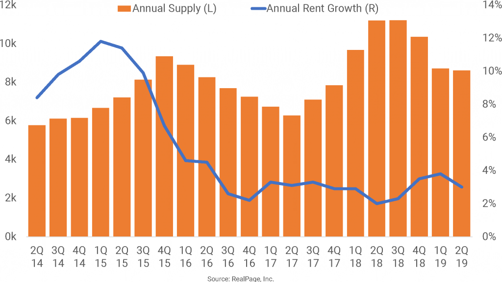 Elevated Supply Levels in Denver Take a Toll on Rent Growth
