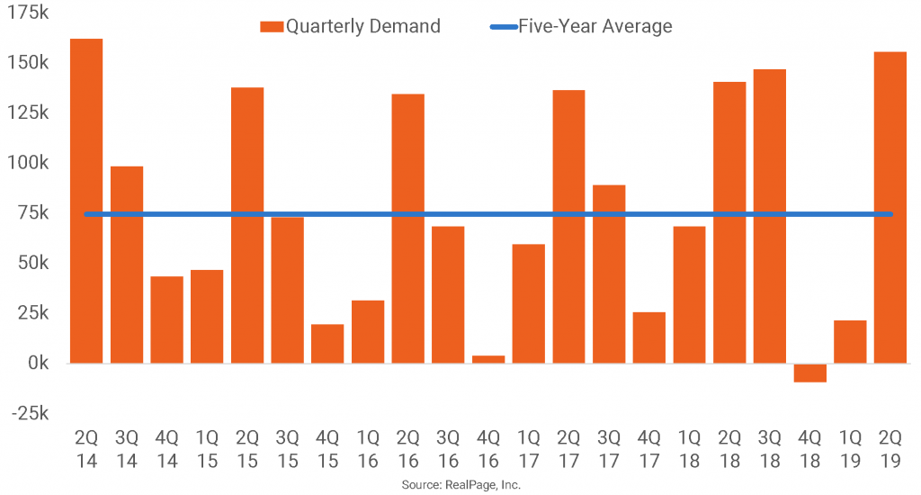 U.S. Apartment Demand Hits Five-Year High