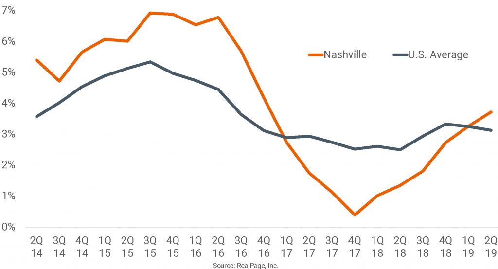 Nashville Rent Growth Once Again Beats U.S. Norm