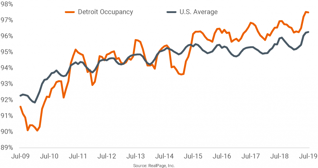 Detroit Ties for Top Occupancy Rate in July