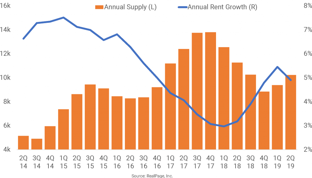 Atlanta Records Nation's Third-Largest Rent Hike